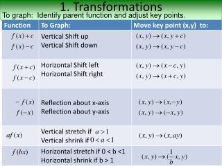 1. Transformations