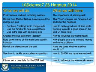10Science7 26  Haratua 2014