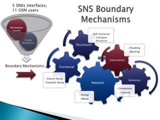 SNS Boundary Mechanisms