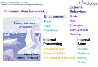External   behaviour