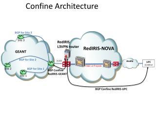 Confine  Architecture
