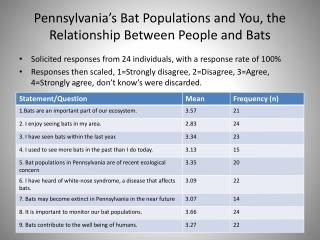 Pennsylvania's Bat Populations and You, the Relationship Between People and Bats