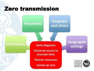 Zero transmission