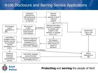 N106 Disclosure  and Barring Service Applications