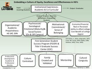 Professional Development: Academic & Professional Identity