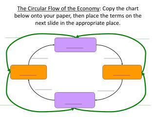 Circular Flow Terms