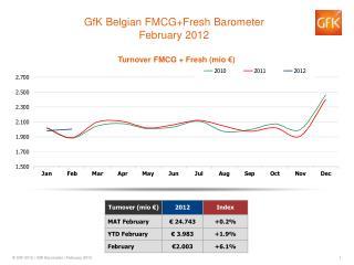 GfK Belgian  FMCG+Fresh  Barometer February 2012