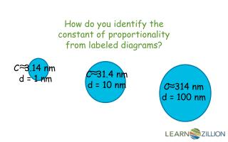 How do you identify the constant of proportionality from labeled diagrams?