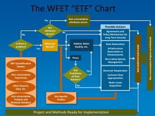 """The WFET """"ETF"""" Chart"""