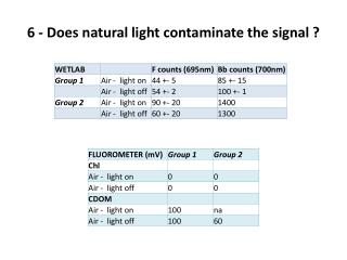 6 -  Does natural  light  contaminate  the signal ?