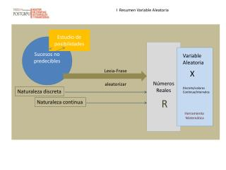 I  Resumen Variable Aleatoria