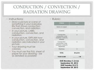 Conduction / Convection / radiation drawing