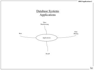 Database Systems Applications