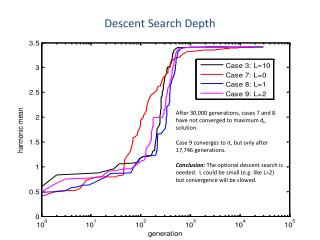 Descent Search Depth