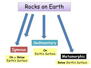 Rocks on Earth