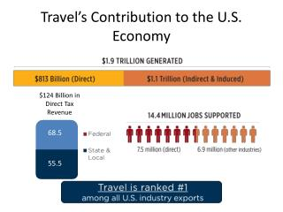Travel's Contribution to the U.S. Economy