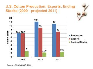 U.S. Cotton Production, Exports, Ending Stocks (2009 - projected 2011)