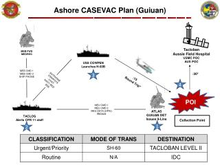 Ashore CASEVAC Plan ( Guiuan )