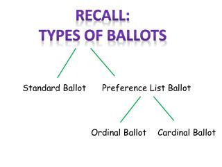 Recall: Types of ballots