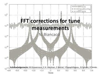 FFT corrections for tune measurements