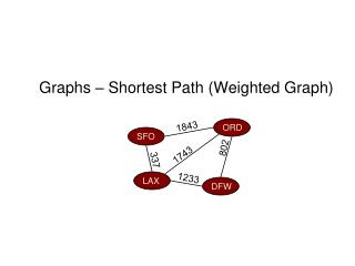 Graphs – Shortest Path (Weighted Graph)