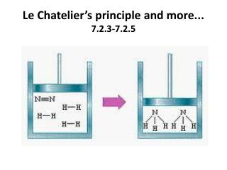 Le  Chatelier's  principle and more... 7.2.3-7.2.5
