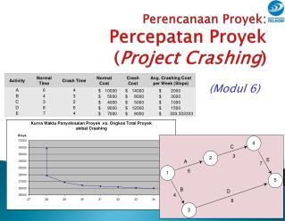 Perencanaan Proyek: Percepatan Proyek ( Project Crashing )