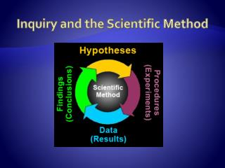 Inquiry and the Scientific Method
