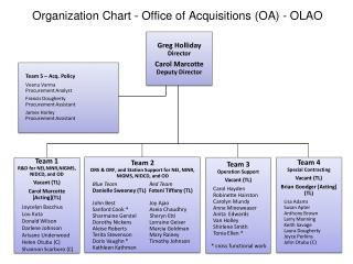 Organization Chart - Office of Acquisitions (OA) - OLAO