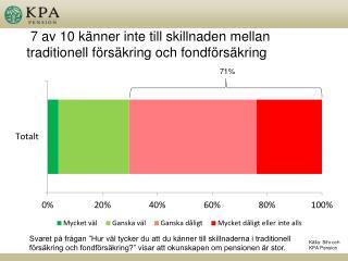 7 av 10 känner inte till skillnaden mellan traditionell försäkring och fondförsäkring