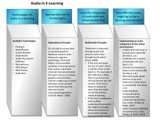 Audio in E-Learning