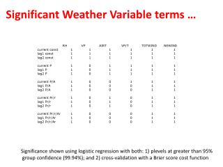 Significant Weather  Variable  terms  …