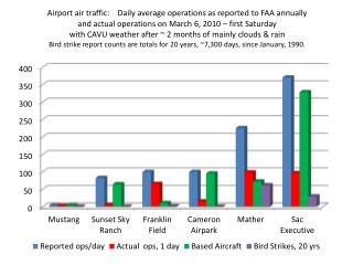 Airport air traffic:    Daily average operations as reported to FAA annually