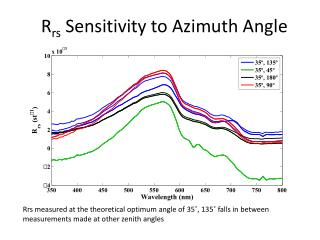 R rs  Sensitivity to Azimuth Angle