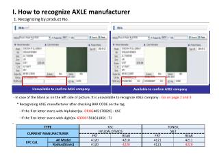 I. How to recognize AXLE manufacturer
