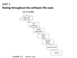 UNIT 2 Testing throughout the software life cycle
