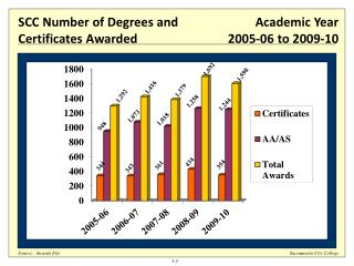Number of Degrees and Certificates Awarded at SCC