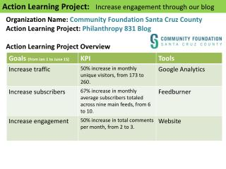 Action Learning Project:  I ncrease  engagement through  our  blog