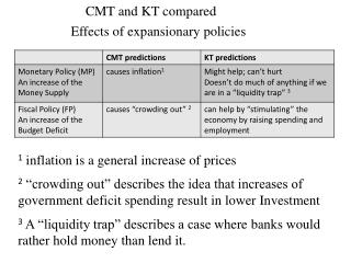 CMT and KT compared