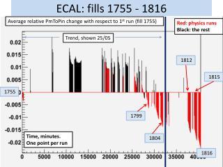 ECAL: fills  1755 -  1816