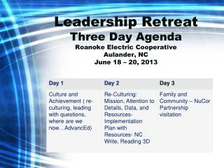 Leadership Retreat Three Day Agenda Roanoke Electric Cooperative Aulander, NC  June 18 – 20, 2013