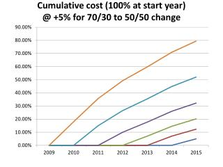 Cumulative cost (100% at start year) @  +5%  for 70/30 to 50/50 change