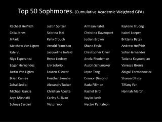 Top 50  Sophmores -  (Cumulative Academic Weighted GPA)