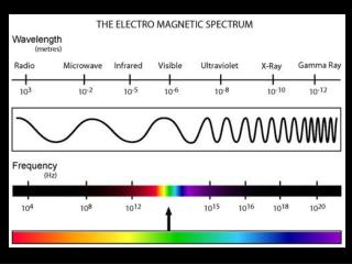 Absorption and Emission Spectra of the Elements