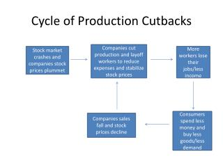 Cycle of Production Cutbacks