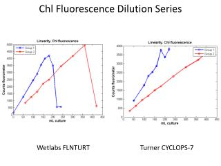 Chl Fluorescence Dilution Series