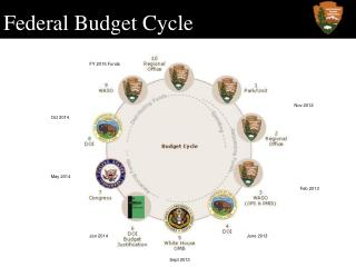 Federal Budget Cycle