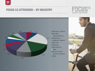 FOCUS 12 Attendees – By Industry