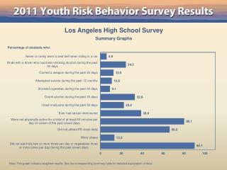 Los Angeles High School Survey