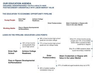 LEAKS IN THE PIPELINE: EDUCATION LOSS POINTS